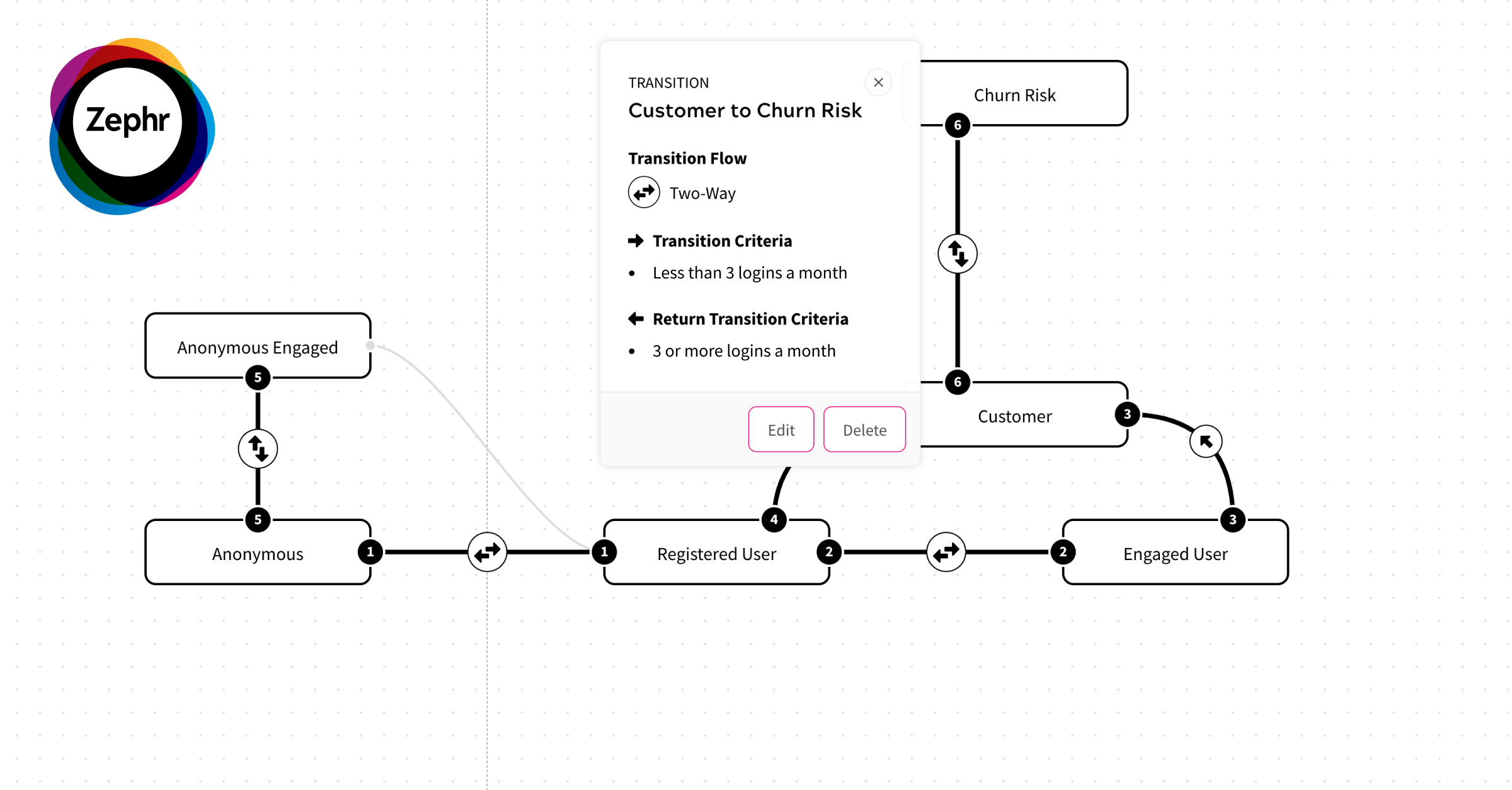 Zephr User State Map screenshot